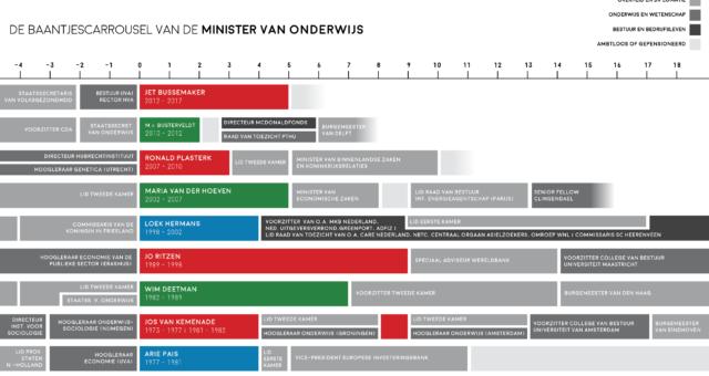 [Dutch] De Baantjescarroussels van Nederlandse Bewindslieden